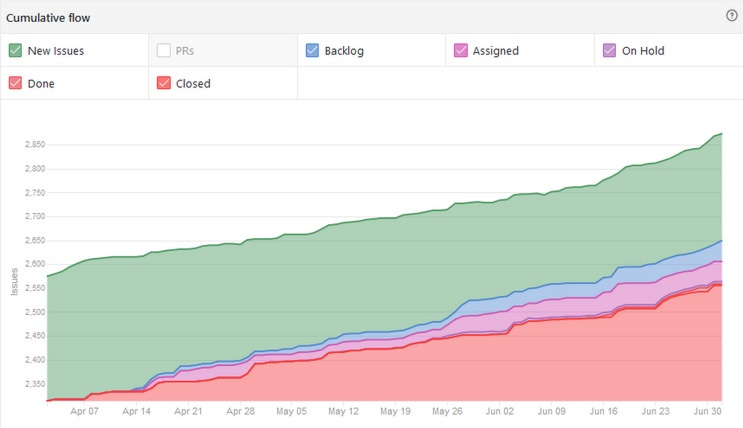 Cumulative flow of BitShares UI team issues